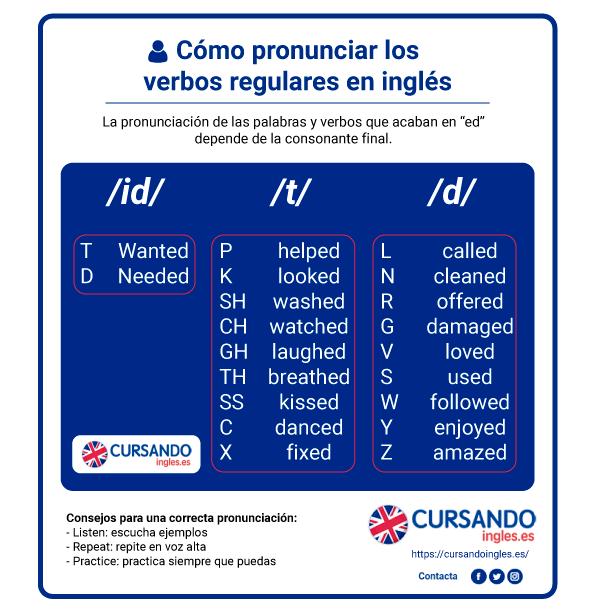 Infografía cómo pronunciar verbos regulares inglés